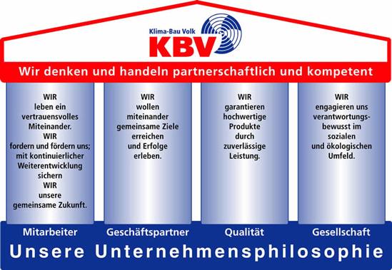 Philosophie der Klima Bau Volk GmbH & Co.KG